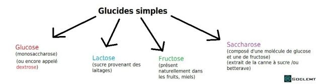 glucides-simples